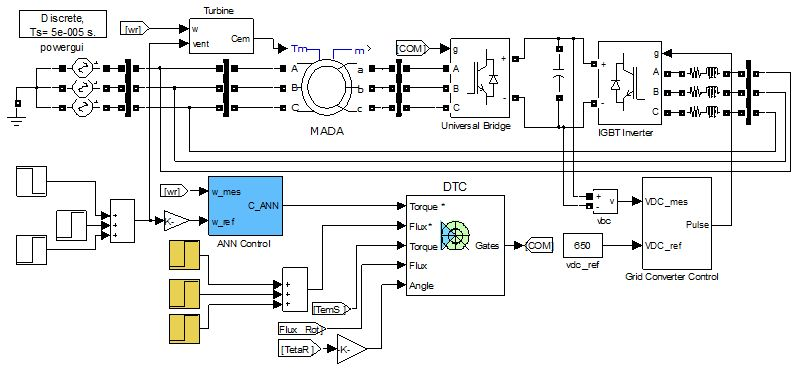 Matlab Simulink as Simulation Tool for Wind Generation Systems Based