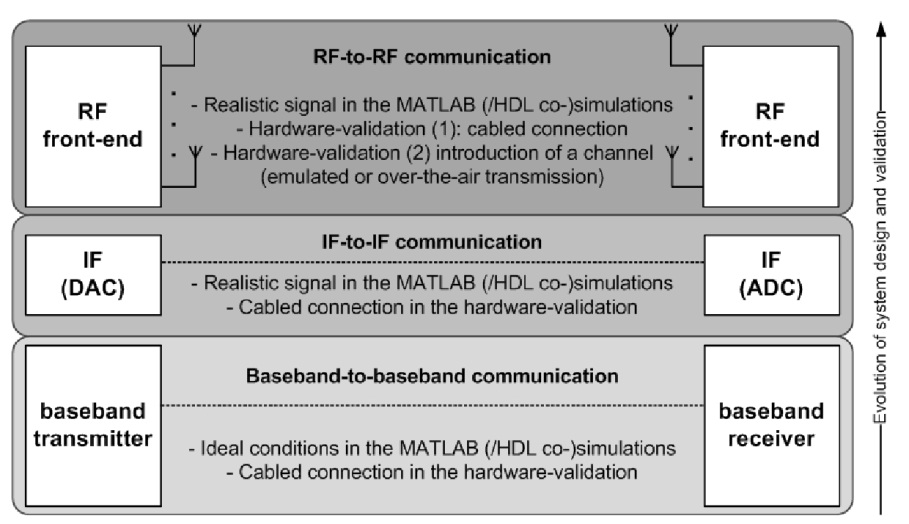 MATLAB as a Design and Verification Tool for the Hardware