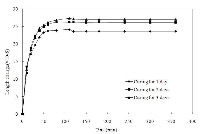Time Dependent Behavior of Polymer Concrete Using Unsaturated