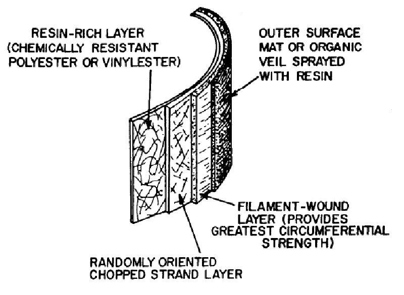 Fibre Reinforced Polyester Composites | IntechOpen