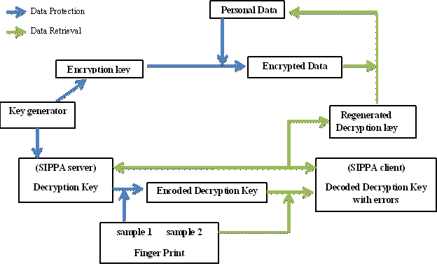 Generation of Cryptographic Keys from Personal Biometrics: An