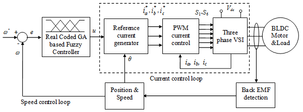 Design of a Real Coded GA Based Fuzzy Controller for Speed Control