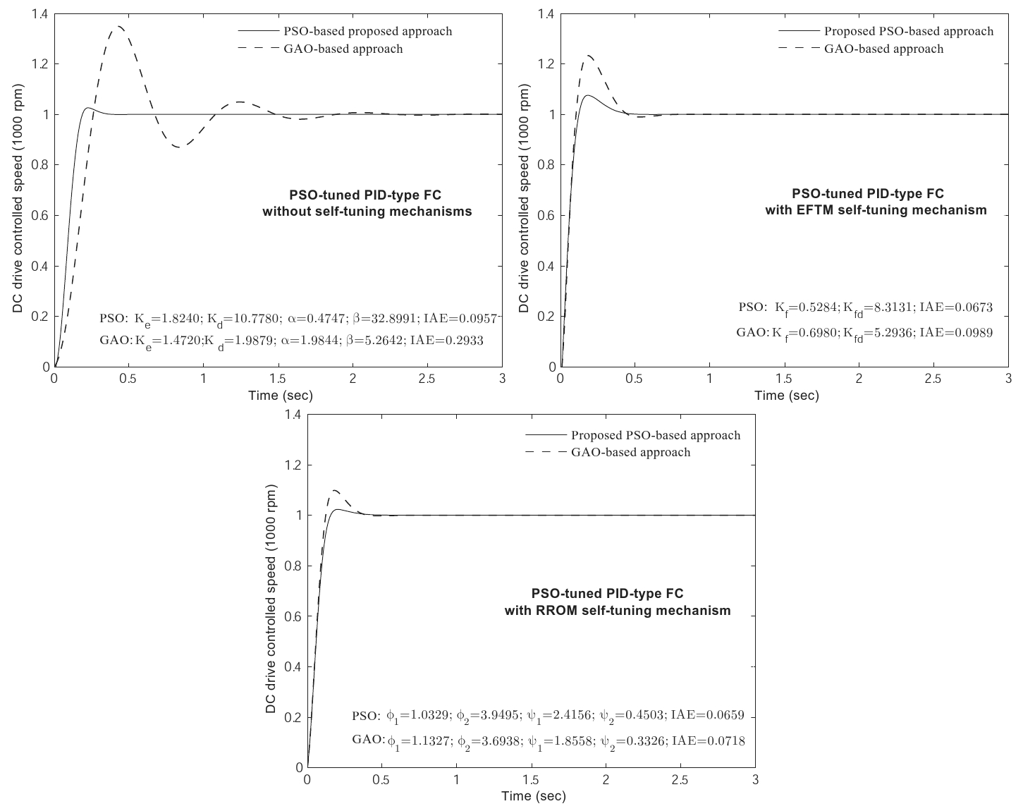 A New Method for Tuning PID-Type Fuzzy Controllers Using