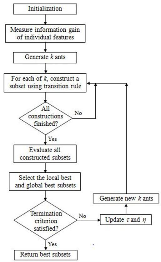 Ant Colony Optimization Toward Feature Selection Intechopen