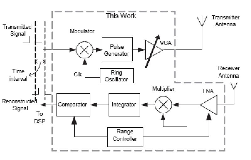 Radar Sensing Using Ultra Wideband – Design and Implementation