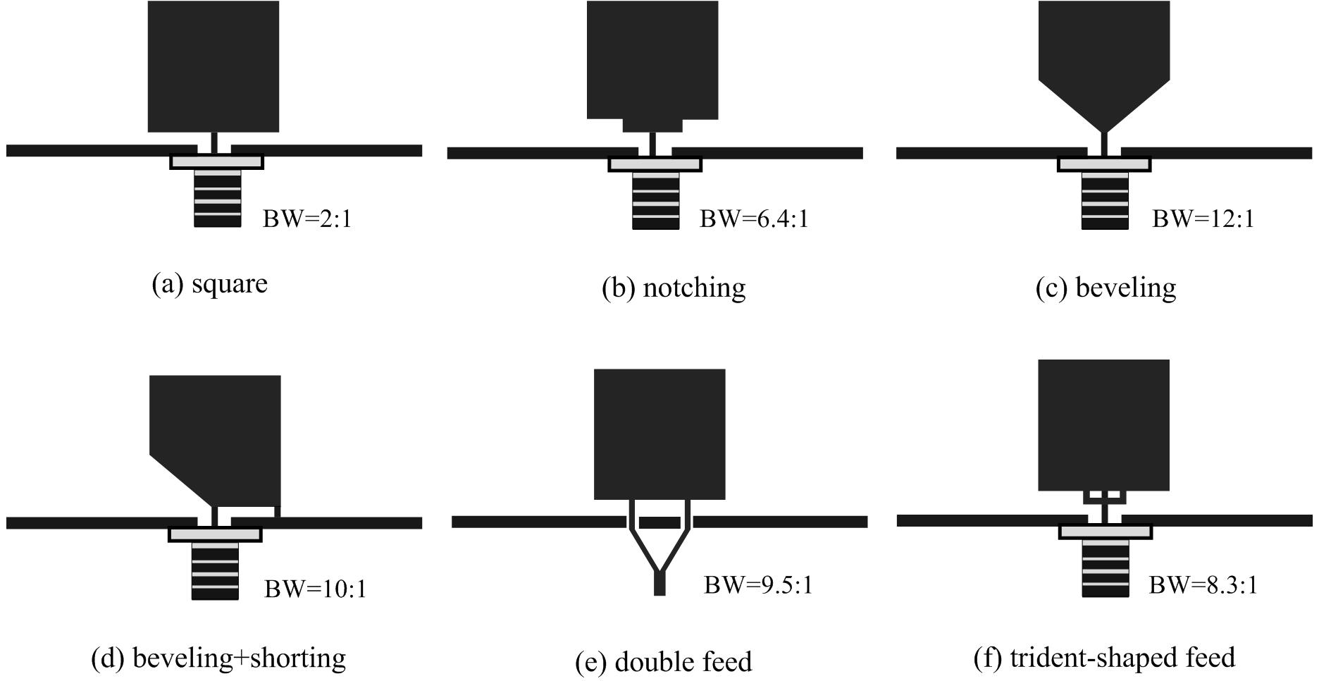 Ultra Wideband Antenna And Design Intechopen Calculator Circuit For Figure 10 Various Techniques Planar Square Monopole Antennas