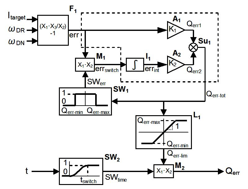finite element analysis coupled with feedback control for dynamics of metal pushing v