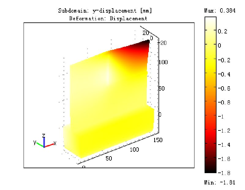 Finite Element Analysis of Machining Thin-Wall Parts: Error