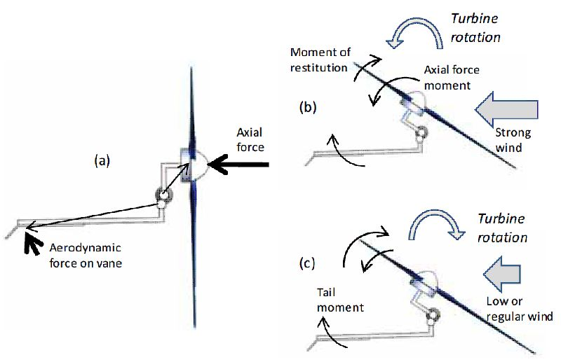 power electronics in small scale wind turbine systems