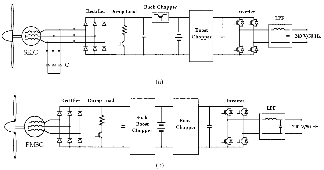 Power Electronics in Small Scale Wind Turbine Systems | IntechOpen