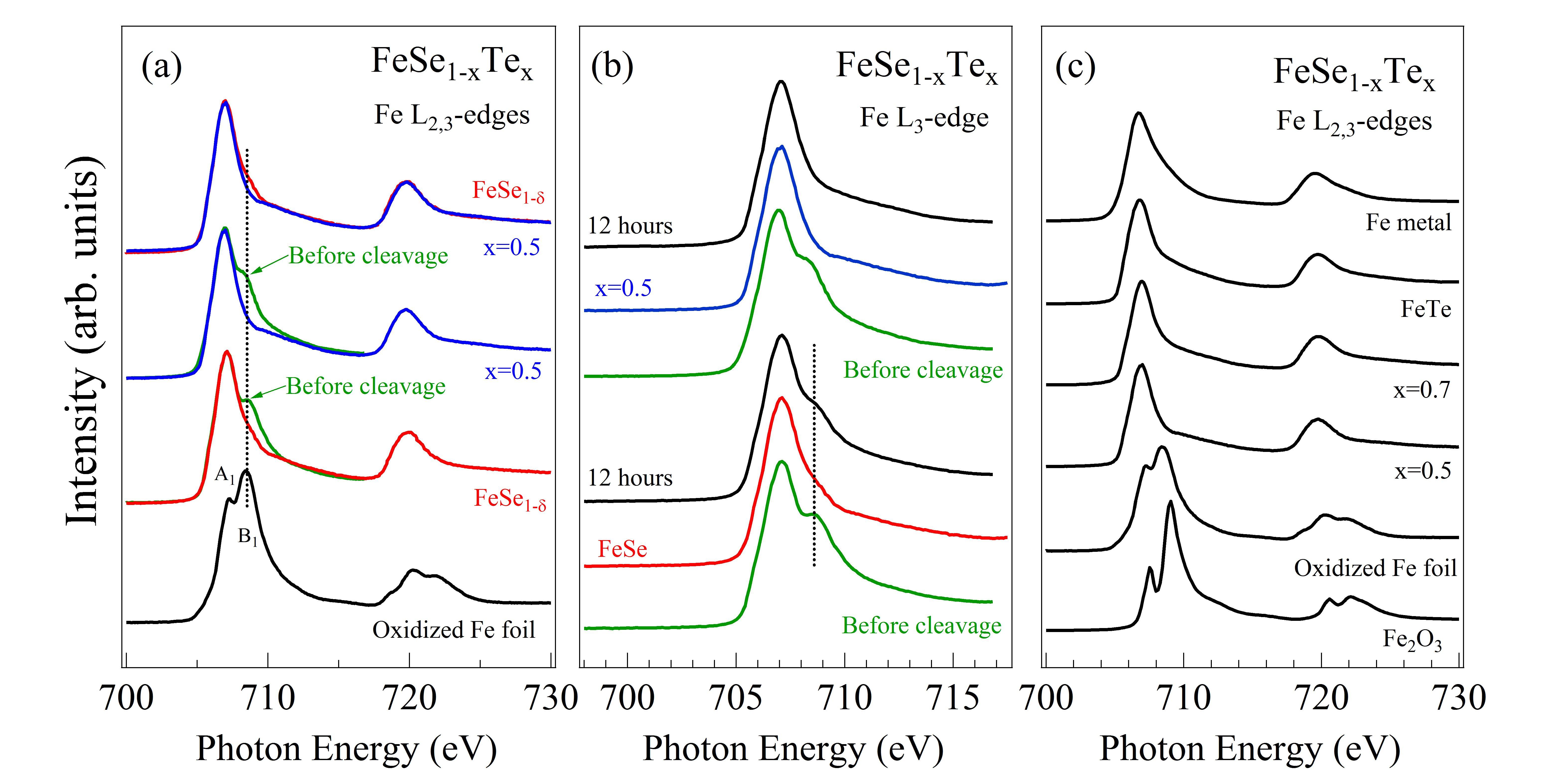 X Ray Spectroscopy Studies Of Iron Chalcogenides Intechopen