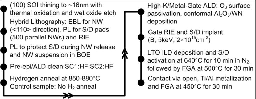 Silicon Nanowire FinFETs | IntechOpen