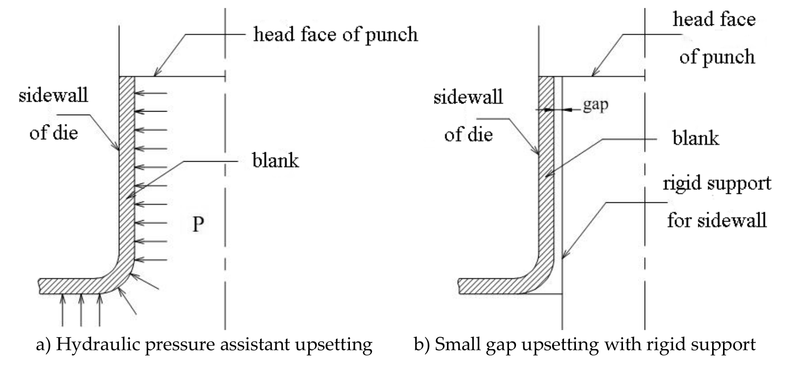 Stamping Forging Processing Of Sheet Metal Parts Intechopen