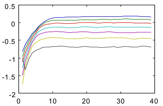 Nonlinear Analysis of Surface EMG Signals   IntechOpen