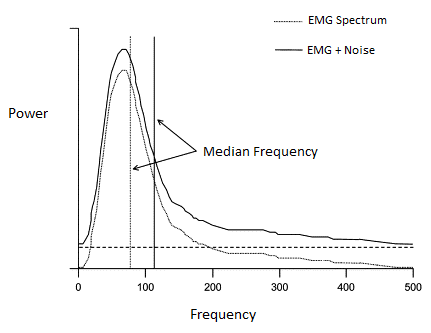 Signal Acquisition Using Surface Emg And Circuit Design