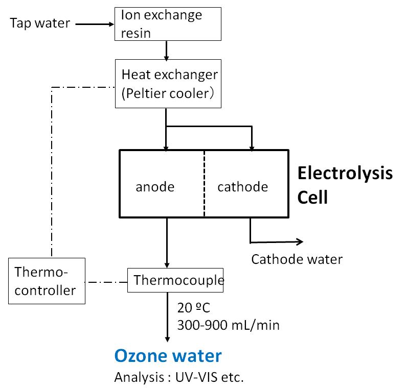 Electrolysis for Ozone Water Production | IntechOpen