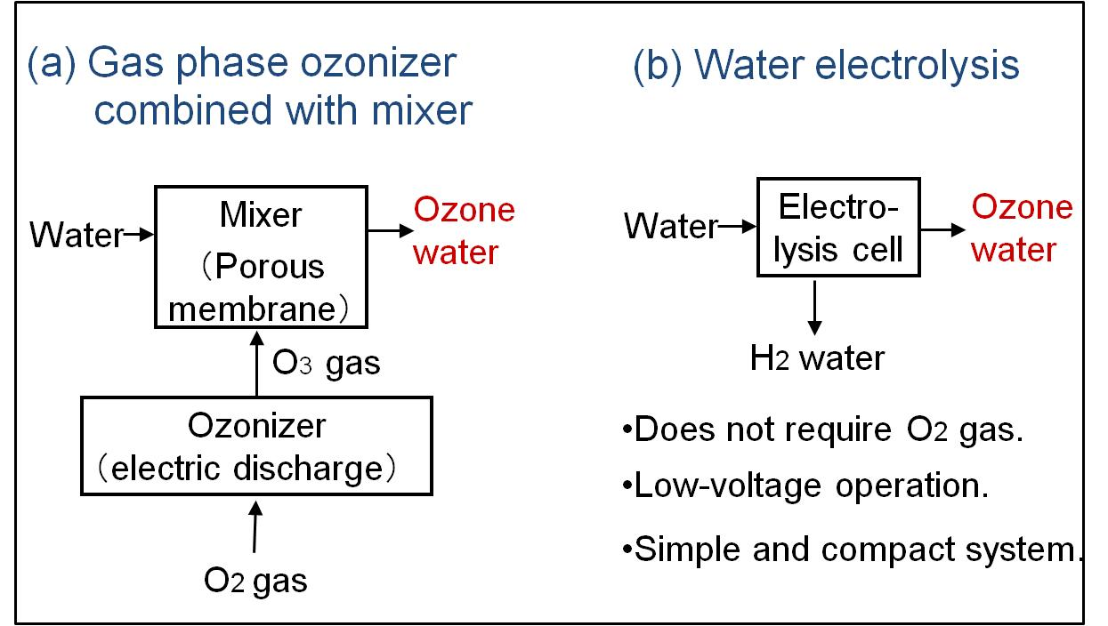 Electrolysis for Ozone Water Production   IntechOpen