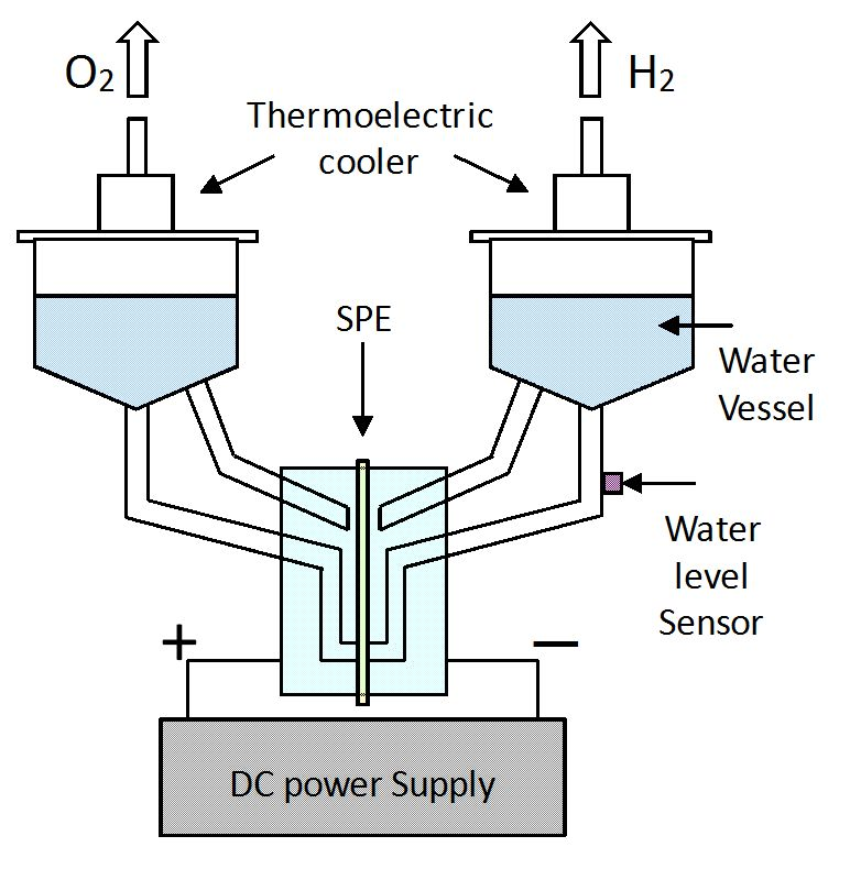 Electrolytic Enrichment of Tritium in Water Using SPE Film