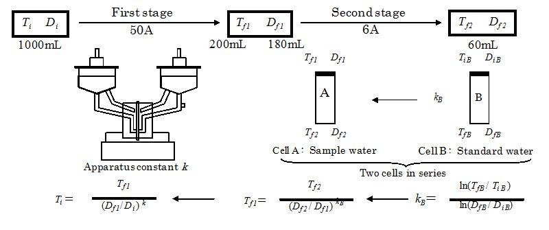Electrolytic Enrichment of Tritium in Water Using SPE Film