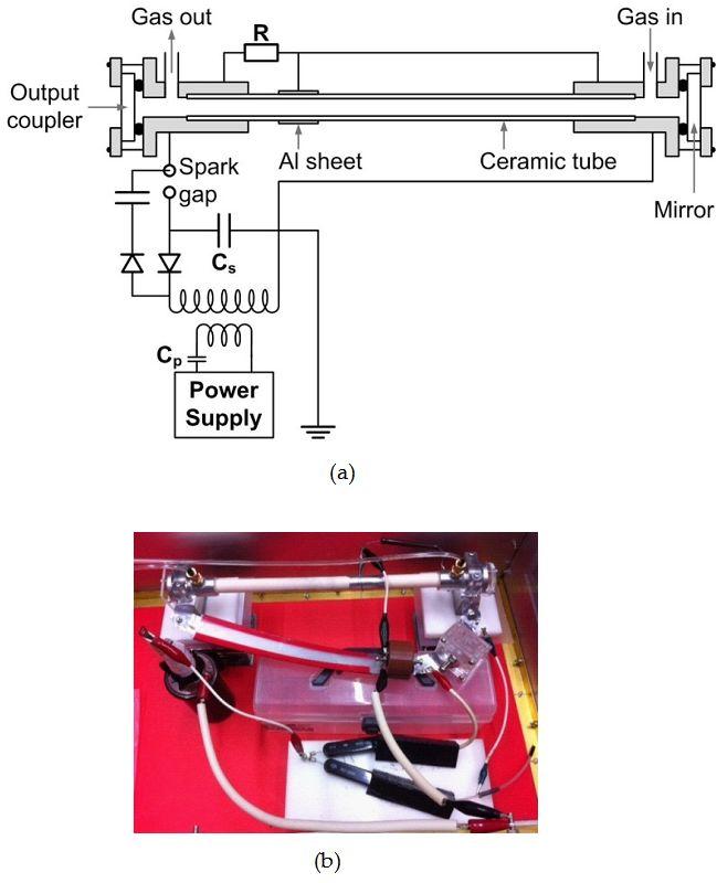 Longitudinally Excited CO2 Laser   IntechOpen