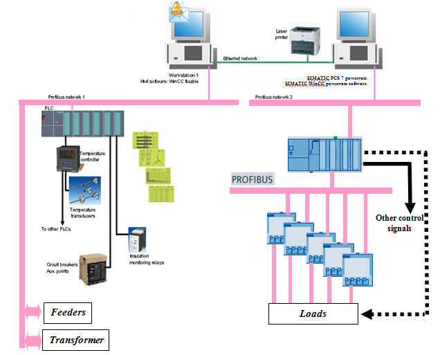 Load Management System Using Intelligent Monitoring and