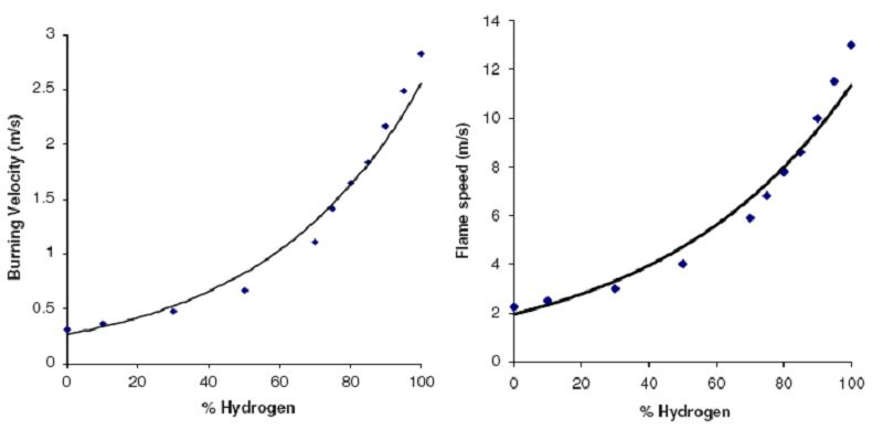 Use of Hydrogen-Methane Blends in Internal Combustion