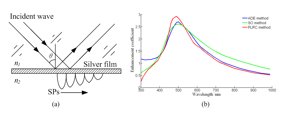 Numerical Simulations of Surface Plasmons Super-Resolution