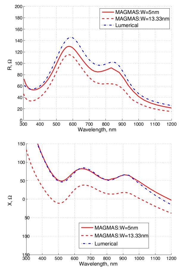 Computational Electromagnetics in Plasmonics   IntechOpen
