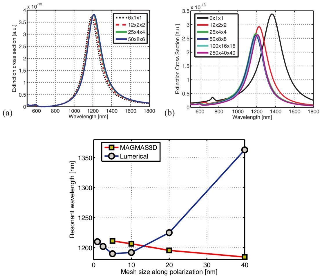 Computational Electromagnetics in Plasmonics | IntechOpen