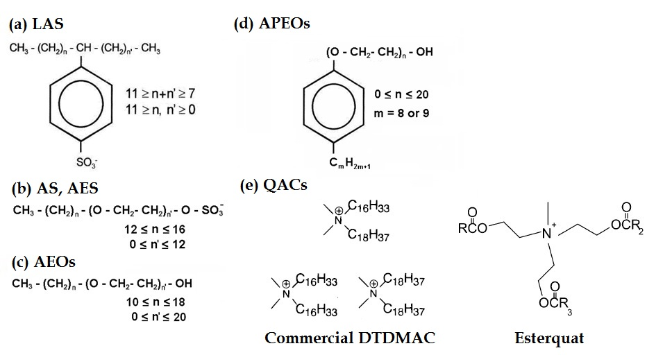 Analysis of Surfactants in Environmental Samples by