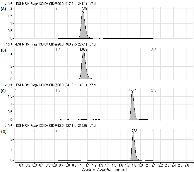 Analytical Methods for Quantification of Drug Metabolites in