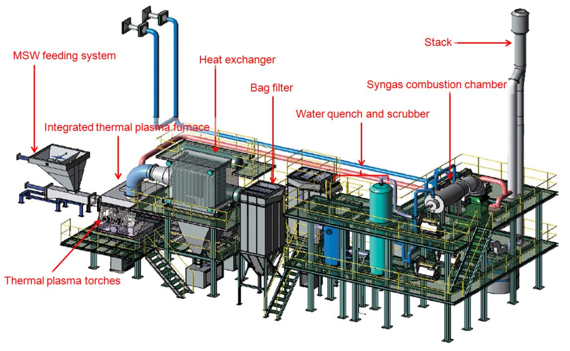 Thermal Plasma Gasification Of Municipal Solid Waste Msw