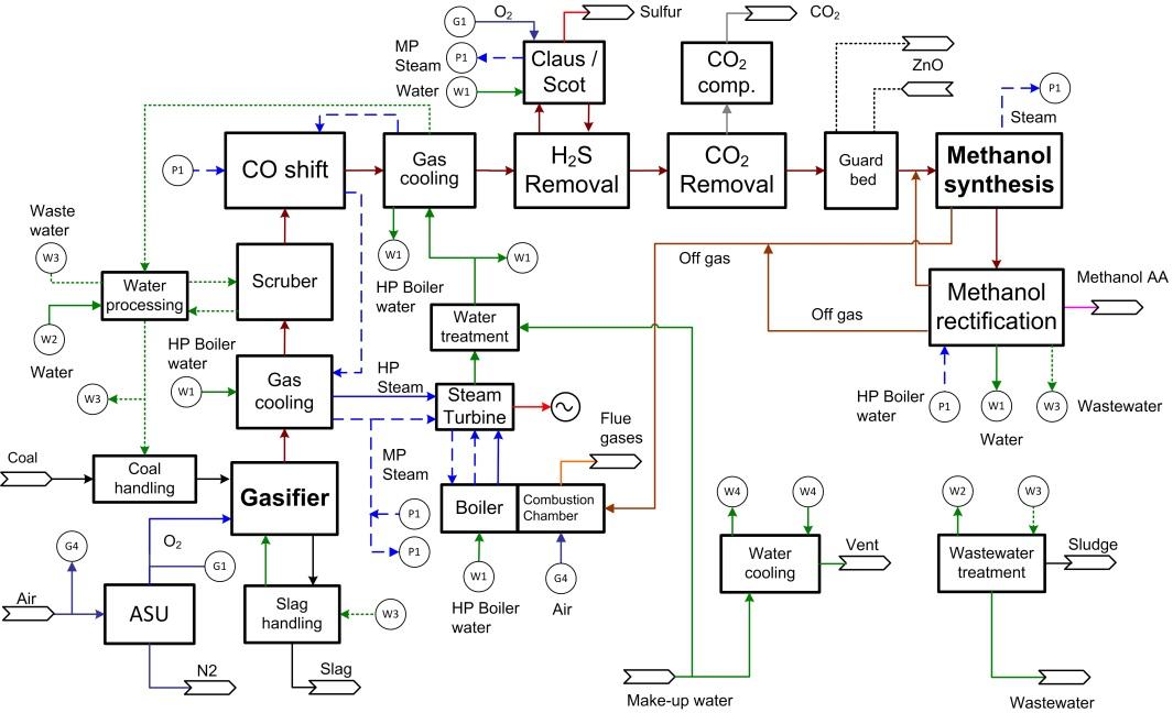 figure 5  process diagram