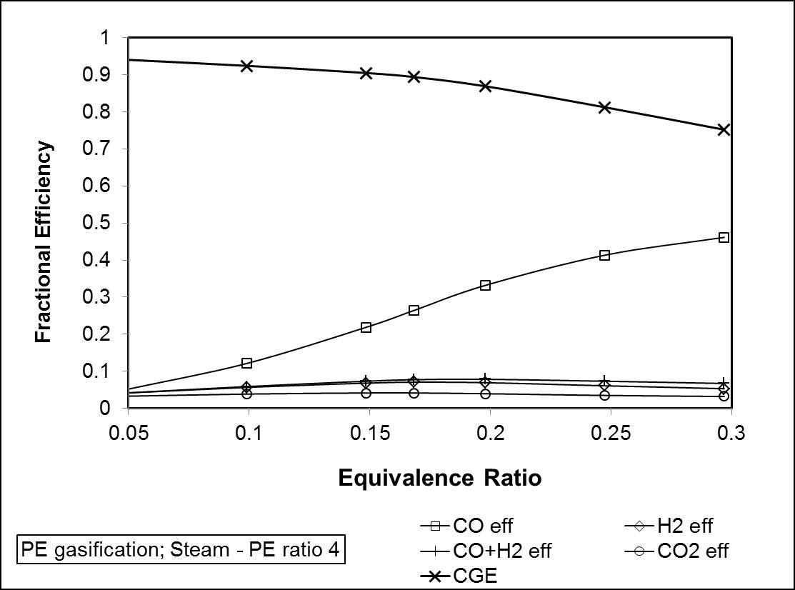 Optimization of Waste Plastics Gasification Process Using Aspen-Plus