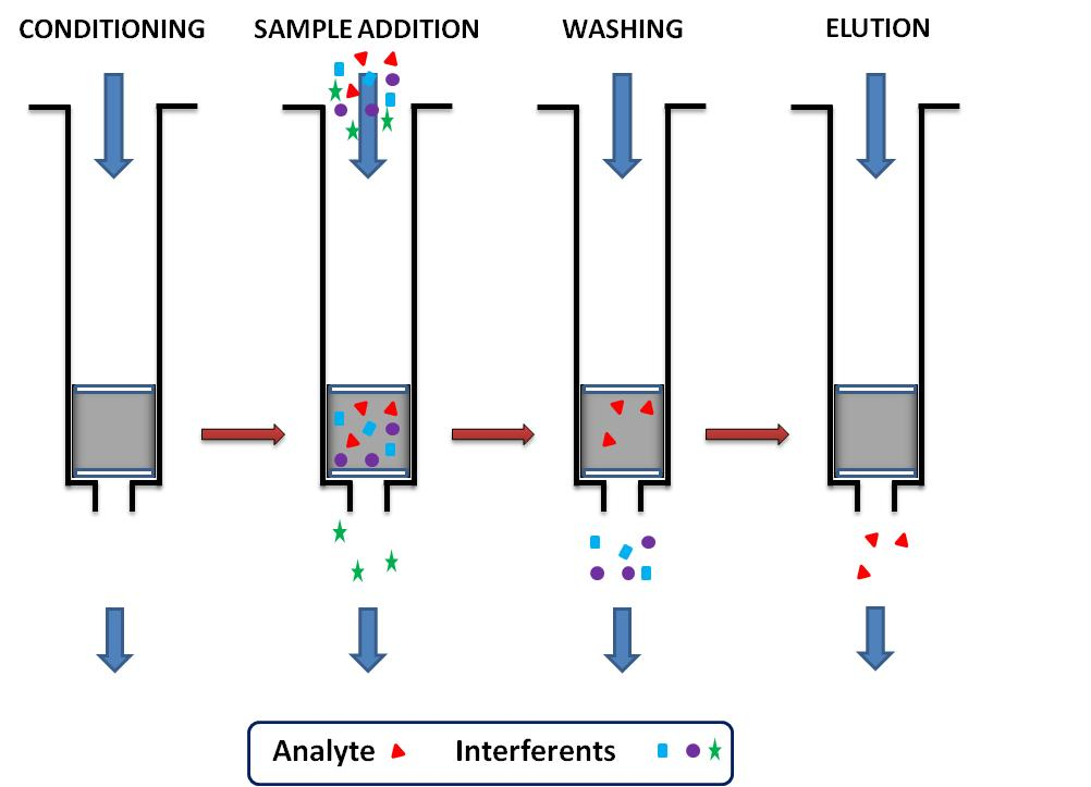 Current Trends in Sample Treatment Techniques for Environmental and