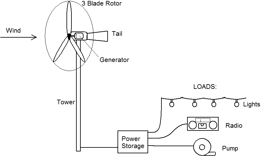 low speed wind turbine design