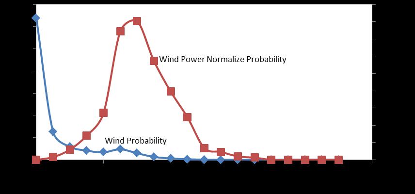 Low Speed Wind Turbine Design   IntechOpen