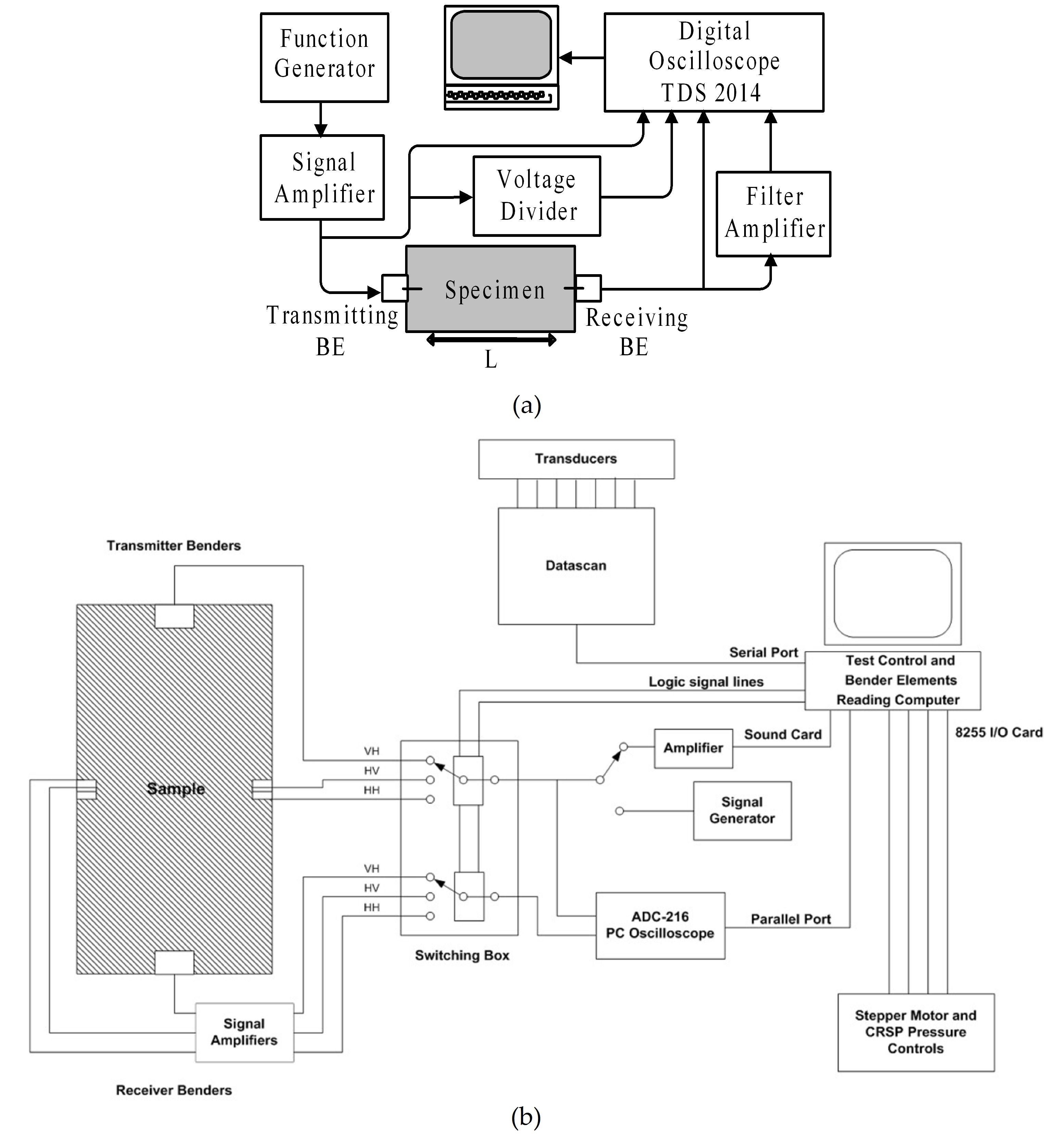 Wave Propagation Methods For Determining Stiffness Of Geomaterials Circuit Diagram Function Generator Figure 6 Schematic