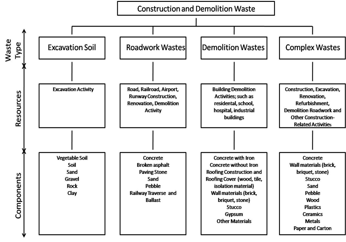 Construction And Demolition Waste Management In Turkey Intechopen