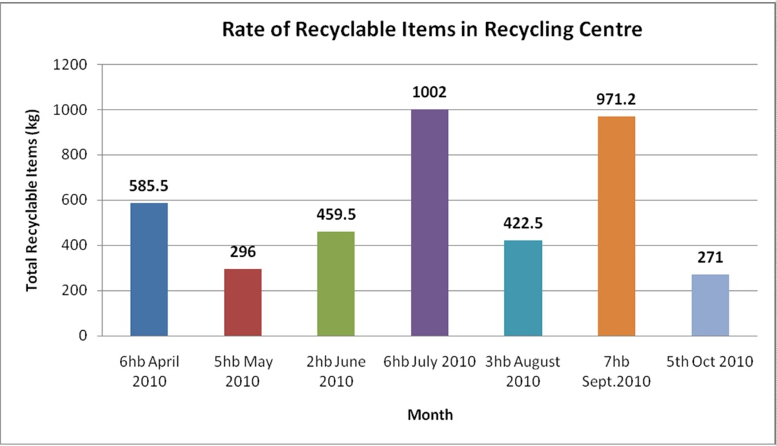 Implementation of Recycling Municipal Solid Waste (MSW) at