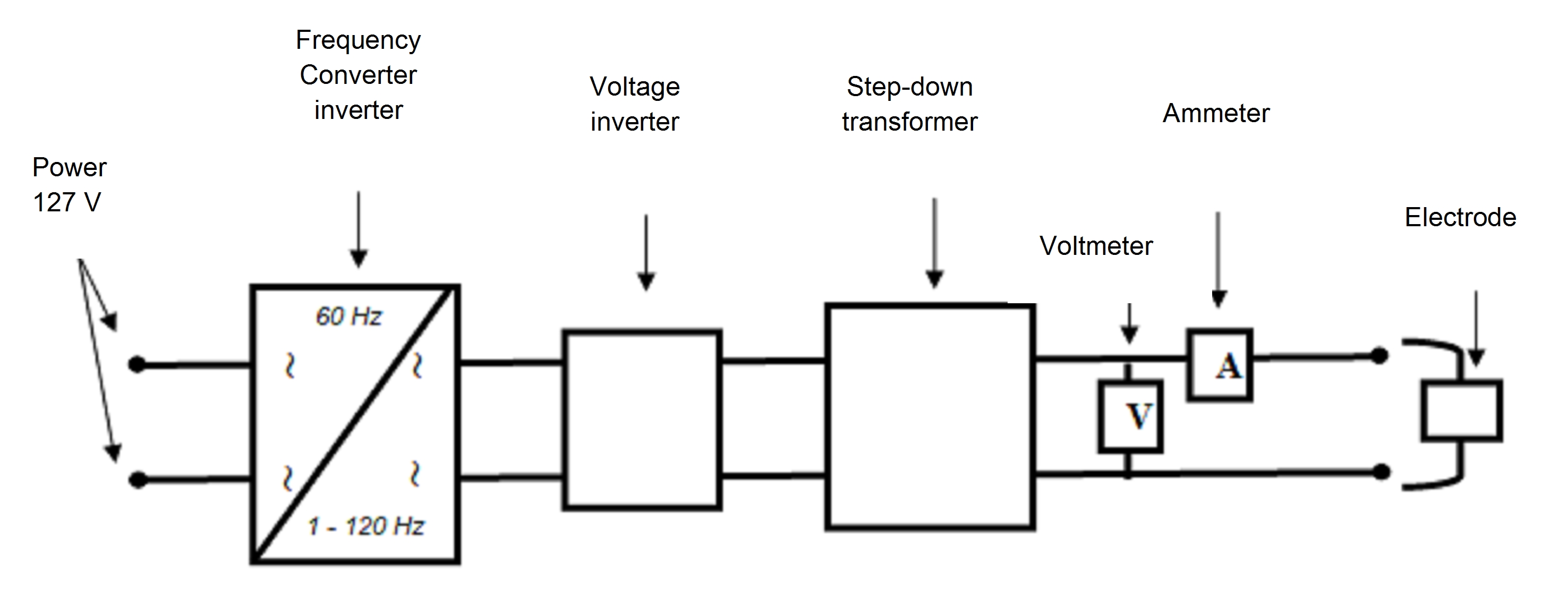 Electrolytic Treatment Of Wastewater In The Oil Industry Intechopen Smart Chocolate Block Schematic Diagram Electronic Circuits Figure 5