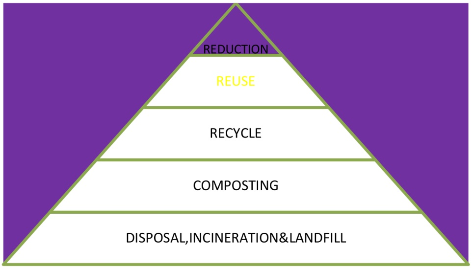 Solid Waste Management in Malaysia – A Move Towards Sustainability
