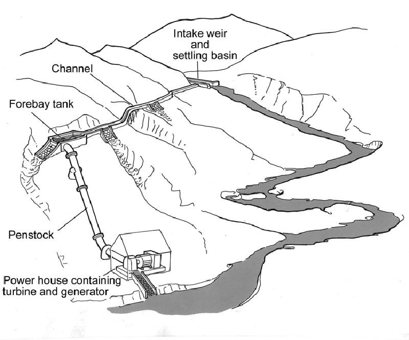 hydroelectric power plant diagram