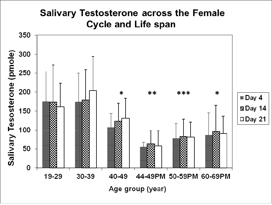 Female Salivary Testosterone: Measurement, Challenges and