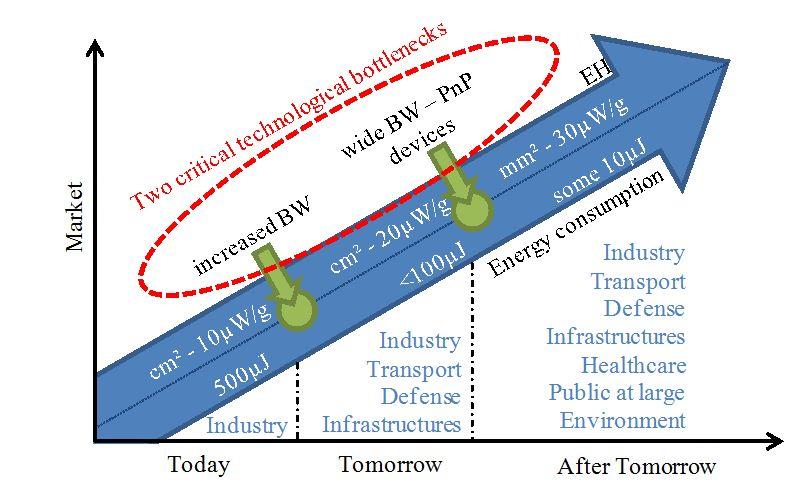 electrostatic energy harvesting