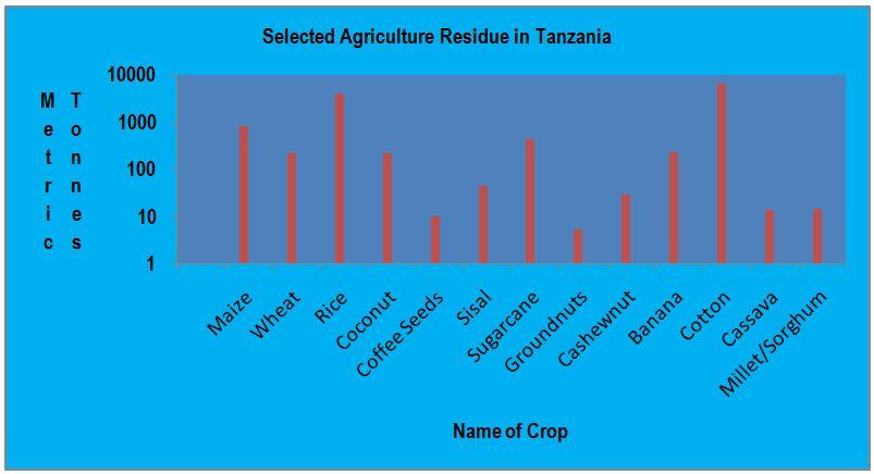 Biomass Conversion to Energy in Tanzania: A Critique   IntechOpen