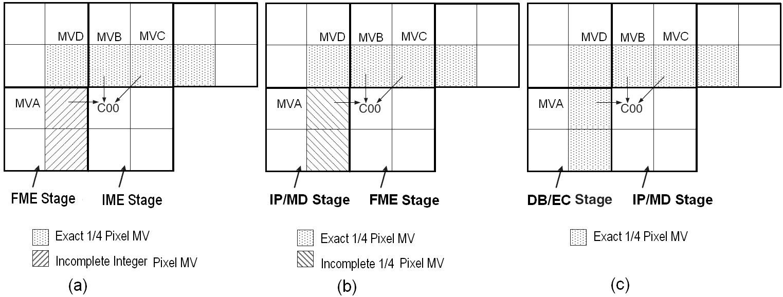 Algorithm And Vlsi Architecture Design For Mpeg Like High Definition H 264 Encoder Block Diagram Explanation Figure 8