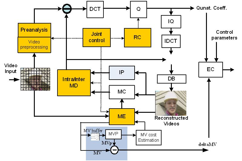 Algorithm And Vlsi Architecture Design For Mpeg Like High Definition