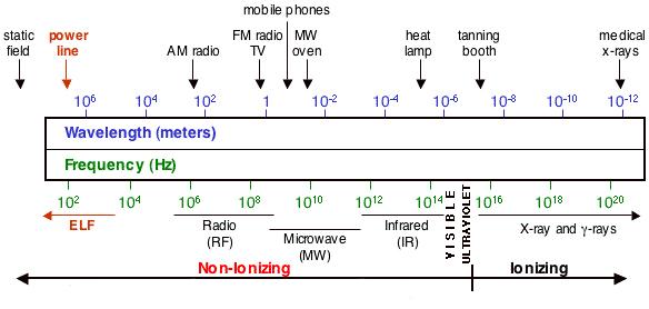 Microwave Frequency Range Bestmicrowave