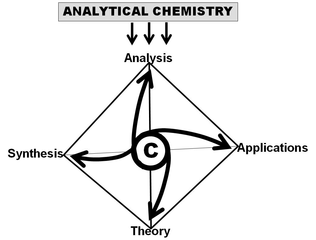 Analytical Chemistry Today and Tomorrow | IntechOpen